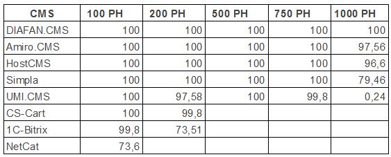 Результаты второго тура нагрузочного тестирования DIAFAN.CMS